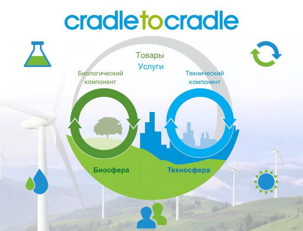 Cradle-to-Cradle® — От истока к истоку